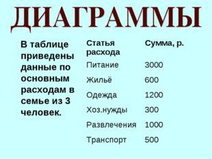 В таблице приведены данные по основным расходам в семье из 3 человек. Статья
