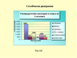 Рис.64 Столбчатая диаграмма 3000 1200 300 1000 500 600 Сумма расходов Вид рас