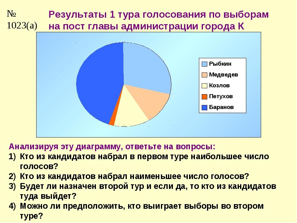 № 1023(а) Результаты 1 тура голосования по выборам на пост главы администраци...