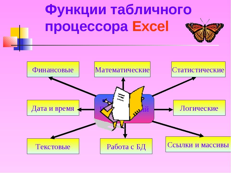 Функции табличного процессора Excel Виды функций Финансовые Дата и время Лог...