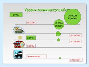Уровни космического облучения 10.000м 0.2 мкЗв/ч 0,1 мкЗв/ч 1.000м Уровень мо