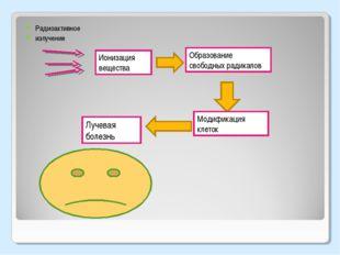 Радиоактивное излучение Ионизация вещества Образование свободных радикалов Мо