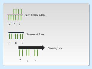 Лист бумаги 0,1мм β γ α β γ Алюминий 5 мм α β γ Свинец 1 см