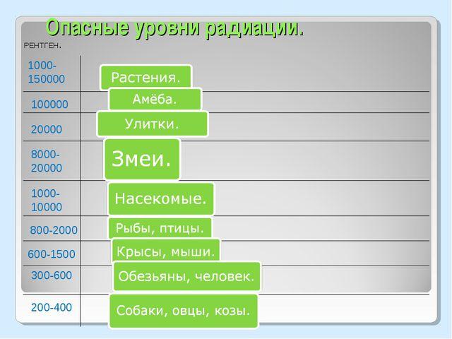 Опасные уровни радиации. РЕНТГЕН. 1000- 150000 100000 20000 8000- 20000 1000-...