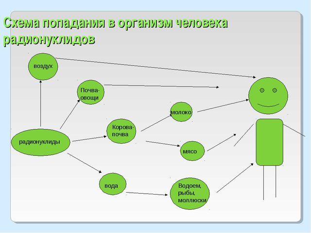 Схема попадания в организм человека радионуклидов воздух радионуклиды Почва-...