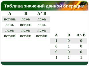 Таблица значений данной операции АВА^ В истиналожьложь ложьистиналожь л