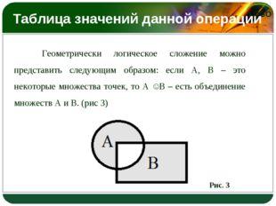 Таблица значений данной операции Геометрически логическое сложение можно пре