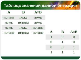 Таблица значений данной операции АВА≡В истиналожьложь ложьистиналожь ло