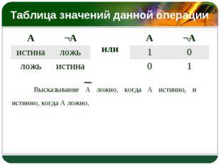 Таблица значений данной операции Высказывание А ложно, когда А истинно, и ис