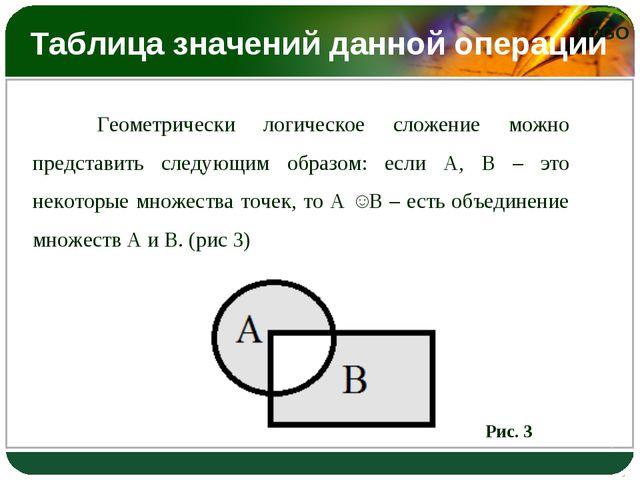 Таблица значений данной операции Геометрически логическое сложение можно пре...