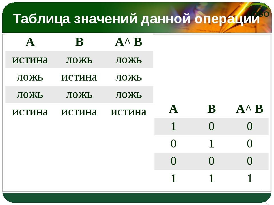 Таблица значений данной операции АВА^ В истиналожьложь ложьистиналожь л...