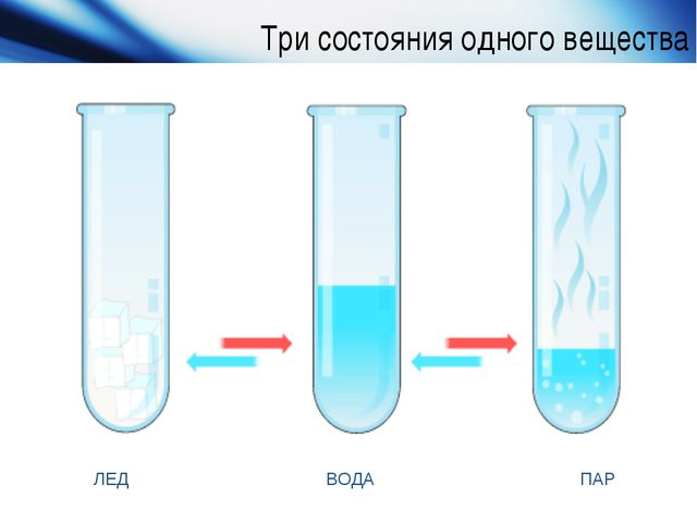 Три состояния одного вещества www.themegallery.com Company Logo ЛЕД ВОДА ПАР...