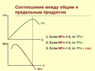 Соотношение между общим и предельным продуктом ТРх Х МРх Х ТРх МРх Если МРх >