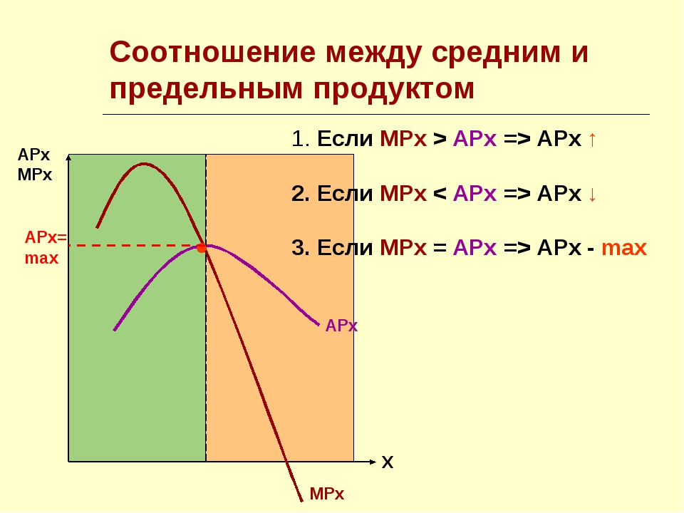 Соотношение между средним и предельным продуктом  АРх МРх Х АРх МРх ● 1. Есл...