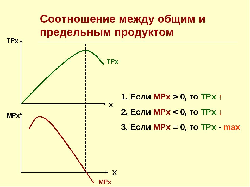 Соотношение между общим и предельным продуктом ТРх Х МРх Х ТРх МРх Если МРх >...