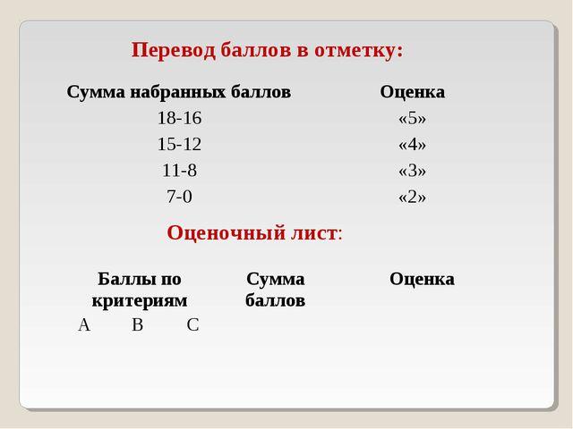 Перевод баллов в отметку: Оценочный лист: Сумма набранных балловОценка 18-16...