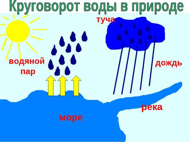 туча дождь река море водяной пар