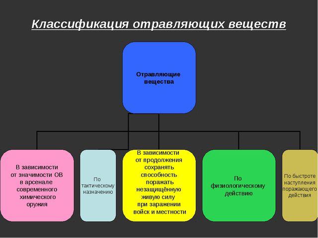 Классификация отравляющих веществ