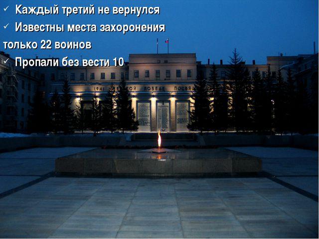 Каждый третий не вернулся Известны места захоронения только 22 воинов Пропали...