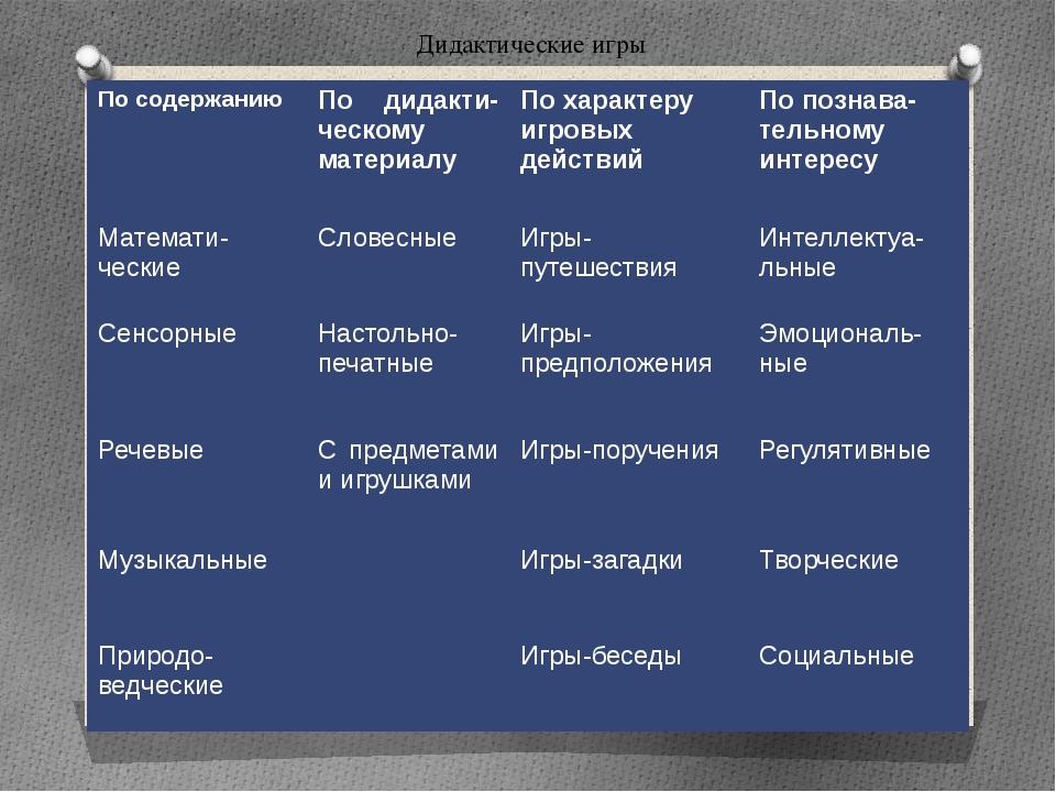 Дидактические игры По содержанию Подидакти-ческомуматериалу По характеру игр...