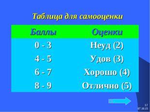 * * Таблица для самооценки БаллыОценки 0 - 3Неуд (2) 4 - 5Удов (3) 6 - 7Х