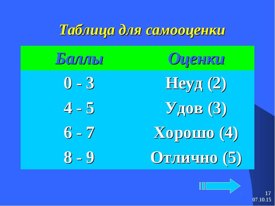 * * Таблица для самооценки БаллыОценки 0 - 3Неуд (2) 4 - 5Удов (3) 6 - 7Х...
