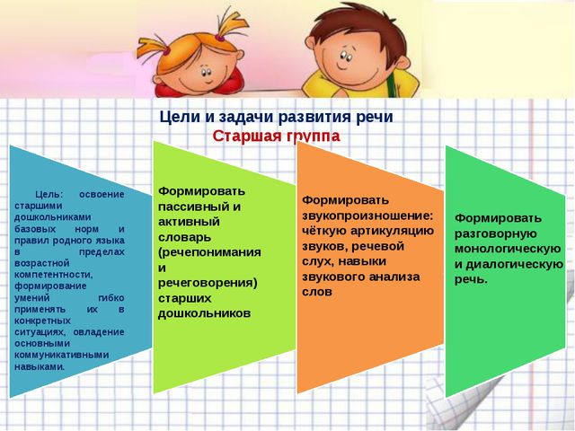 Цели и задачи развития речи Старшая группа Цель: освоение старшими дошкольник...
