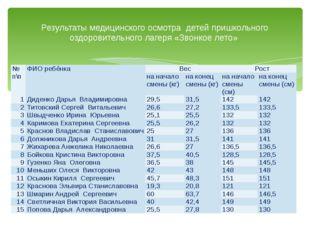Результаты медицинского осмотра детей пришкольного оздоровительного лагеря «З