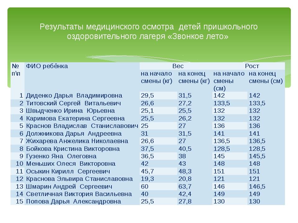 Результаты медицинского осмотра детей пришкольного оздоровительного лагеря «З...
