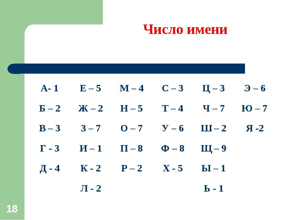 * Число имени А- 1Е – 5М – 4С – 3Ц – 3Э – 6 Б – 2Ж – 2Н – 5Т – 4Ч –...