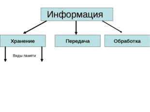 Информация Хранение Передача Обработка Виды памяти