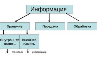Информация Хранение Передача Обработка Внутренняя память Внешняя память Носит