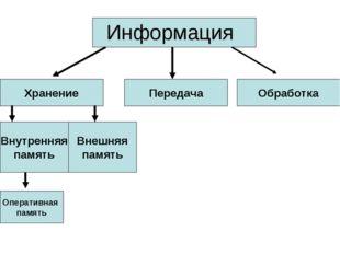 Информация Хранение Передача Обработка Внутренняя память Внешняя память Опера