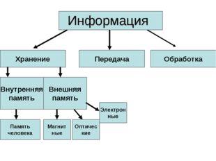 Информация Хранение Передача Обработка Внутренняя память Внешняя память Памят