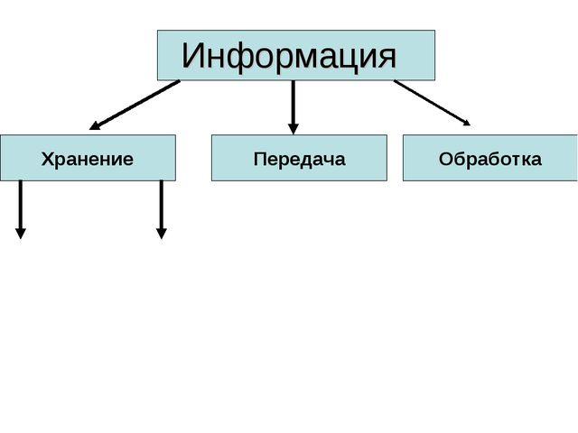 Информация Хранение Передача Обработка