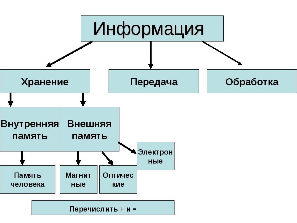 Информация Хранение Передача Обработка Внутренняя память Внешняя память Памят...