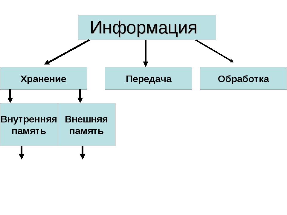 Информация Хранение Передача Обработка Внутренняя память Внешняя память