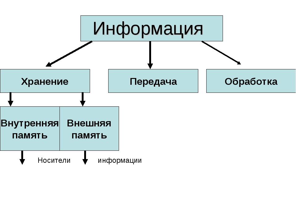 Информация Хранение Передача Обработка Внутренняя память Внешняя память Носит...