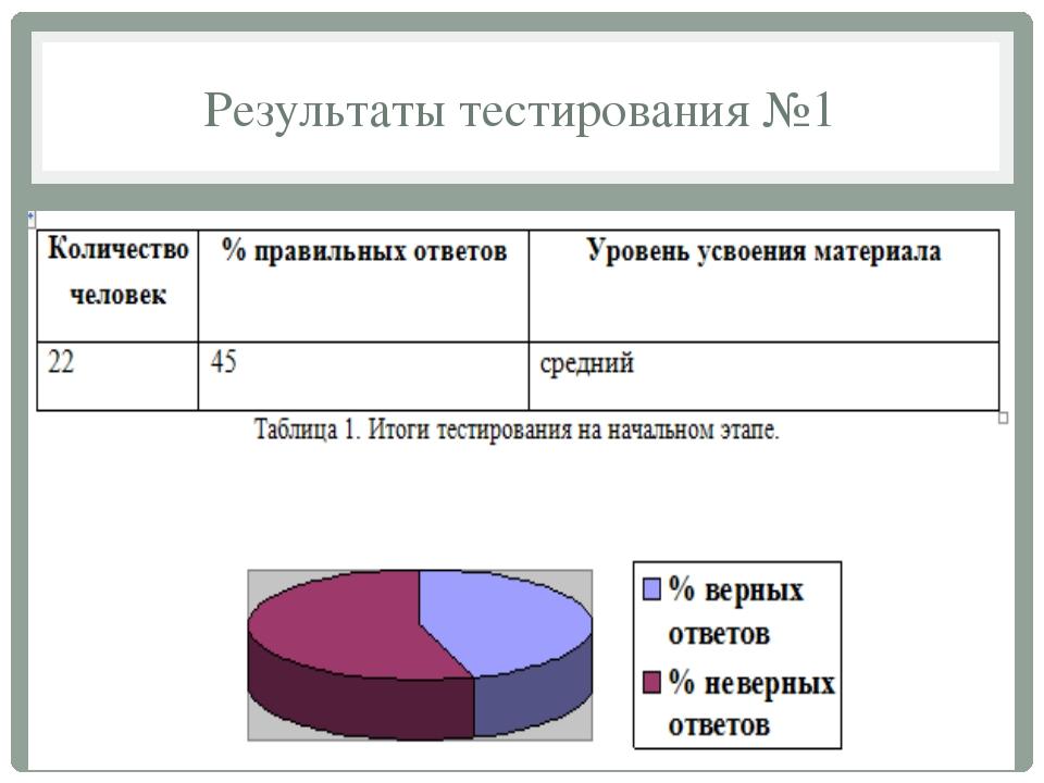 Результаты тестирования №1