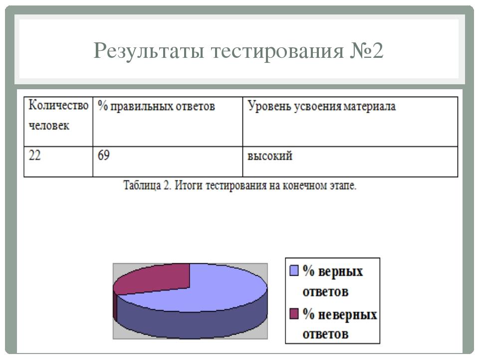 Результаты тестирования №2