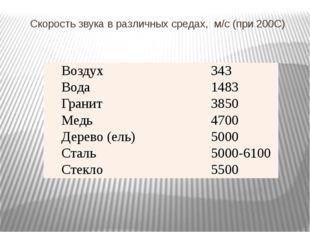 Скорость звука в различных средах, м/с (при 200С) Воздух 343 Вода 1483 Гранит