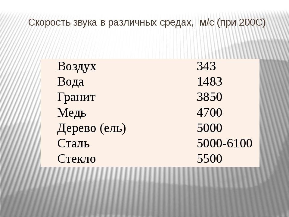 Скорость звука в различных средах, м/с (при 200С) Воздух 343 Вода 1483 Гранит...