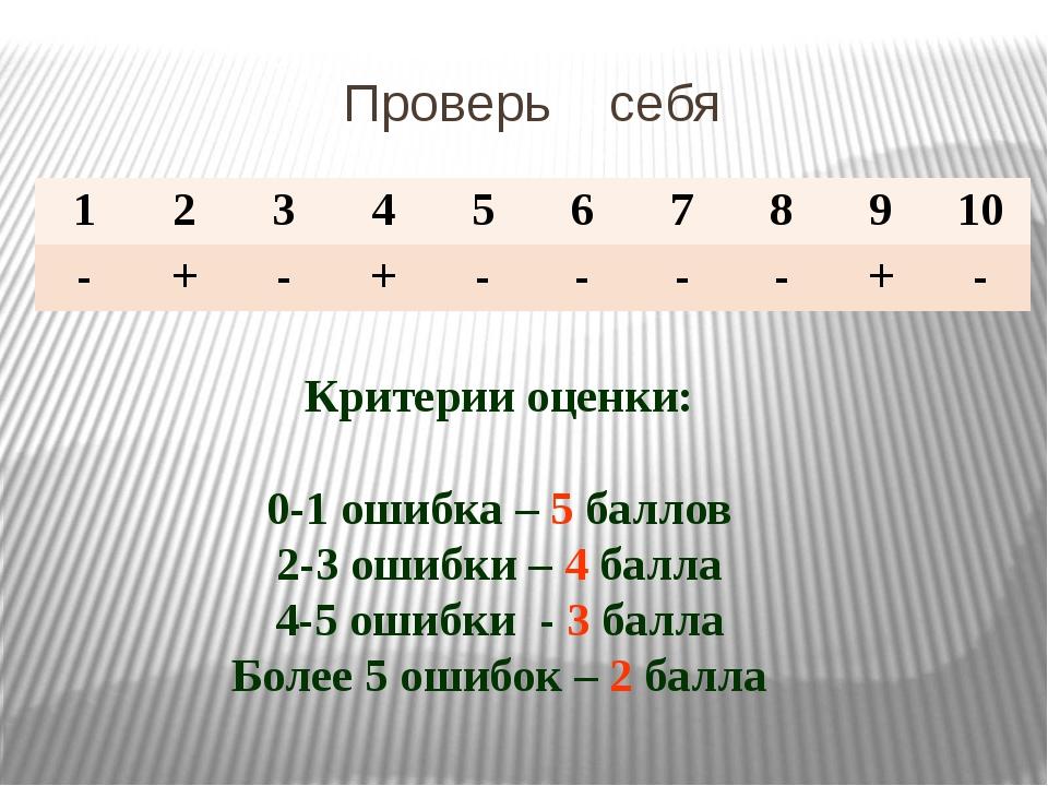 Проверь себя Критерии оценки: 0-1 ошибка – 5 баллов 2-3 ошибки – 4 балла 4-5...