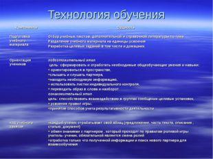 Технология обучения Компоненты Сущность Подготовка учебного материалаОтбор