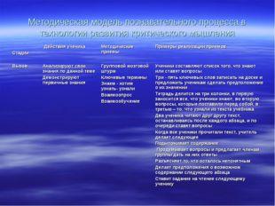 Методическая модель познавательного процесса в технологии развития критическо