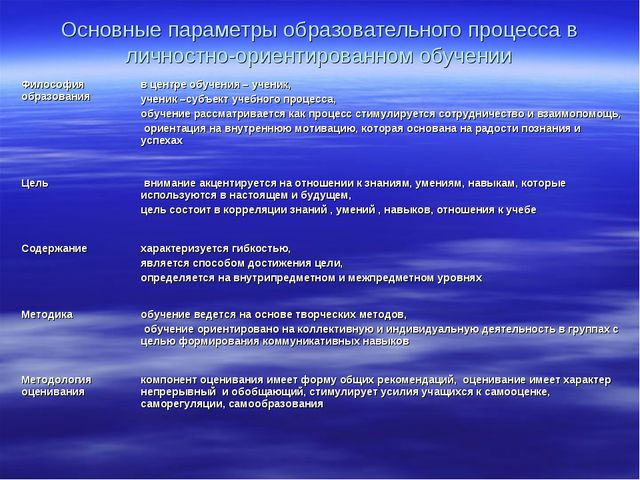 Основные параметры образовательного процесса в личностно-ориентированном обуч...