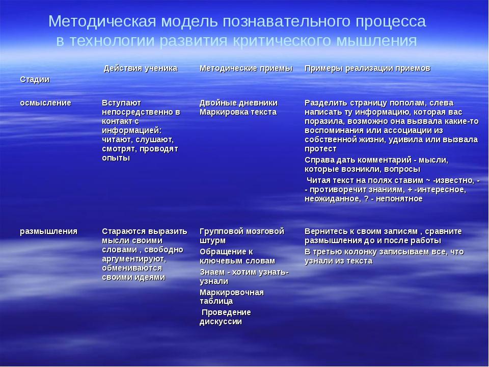 Методическая модель познавательного процесса в технологии развития критическо...