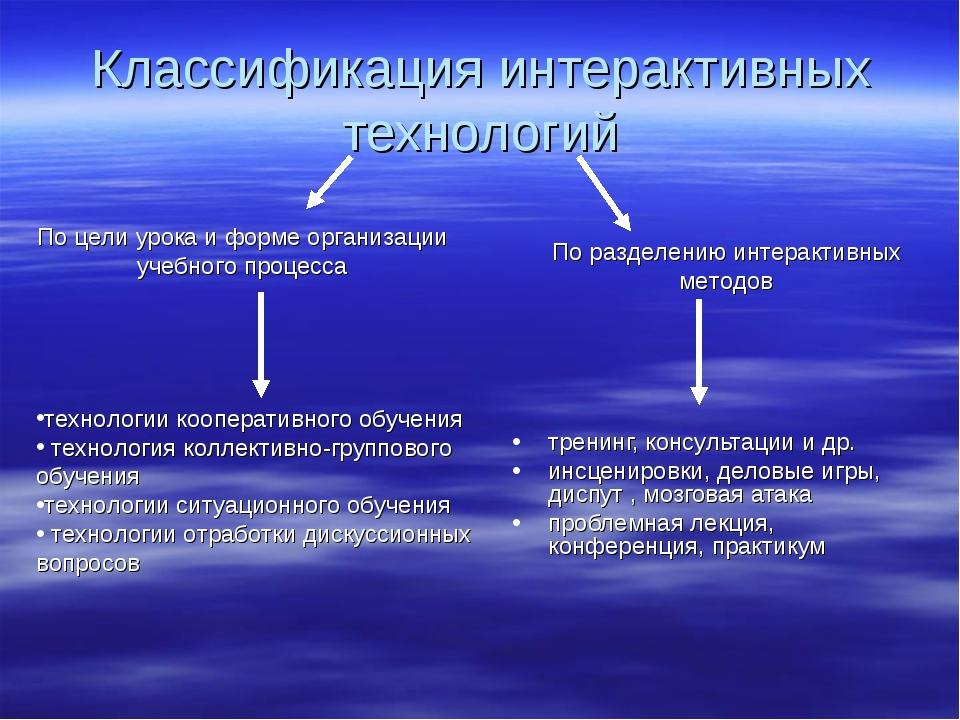 Классификация интерактивных технологий тренинг, консультации и др. инсцениров...