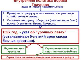 Внутренняя политика Бориса Годунова Преодолеть разруху и восстановить нормаль