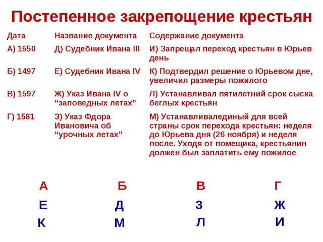 Постепенное закрепощение крестьян Е Д З Ж М Л И К ДатаНазвание документаСод...